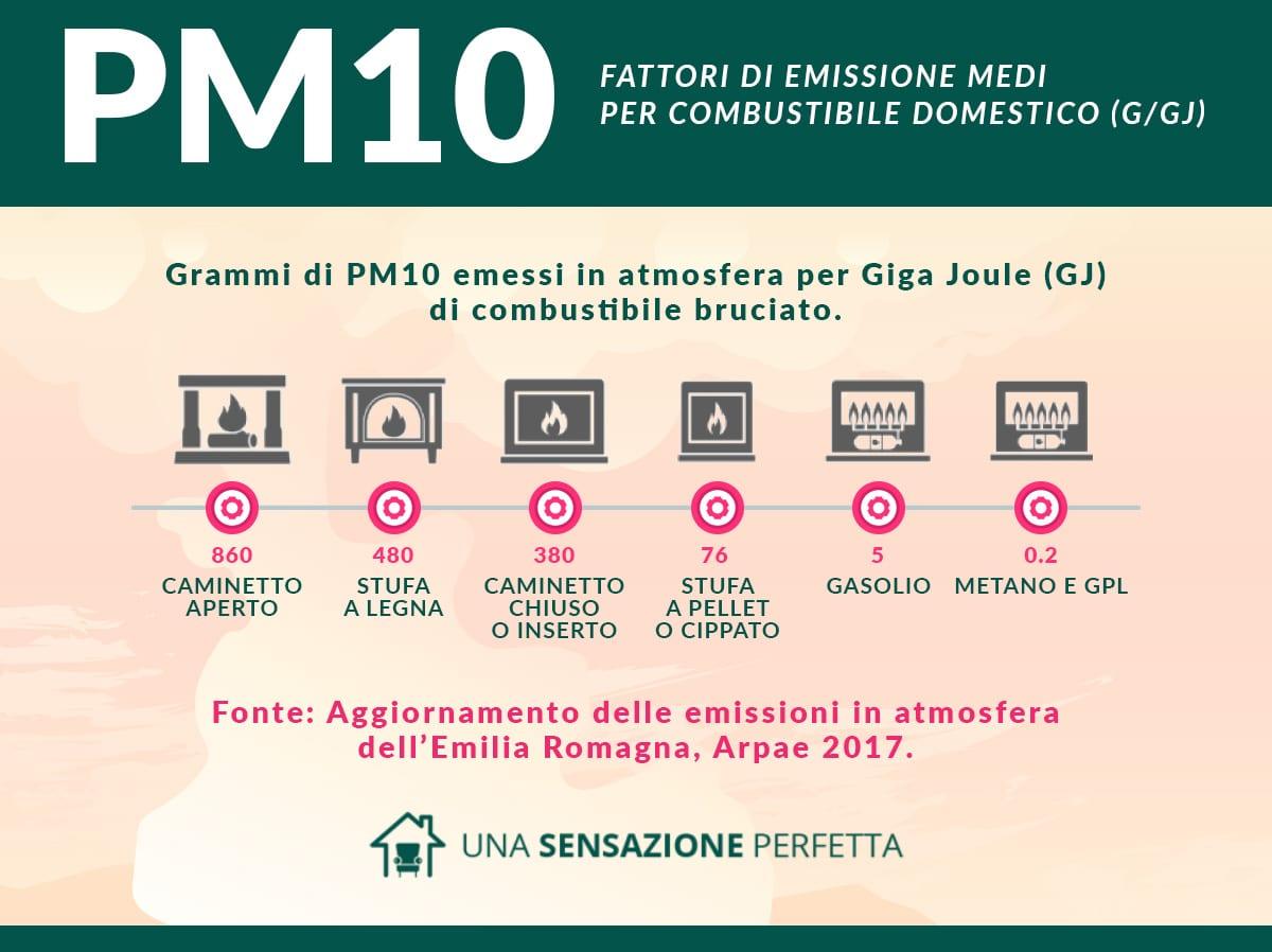 Camini E Stufe Emilia Romagna quanto incidono i camini e le stufe a legna sull'inquinamento